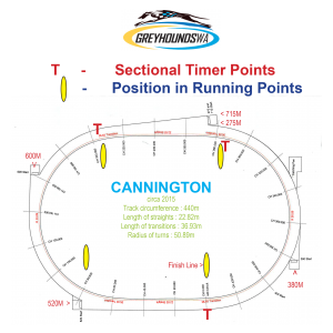 Cannington Track Information
