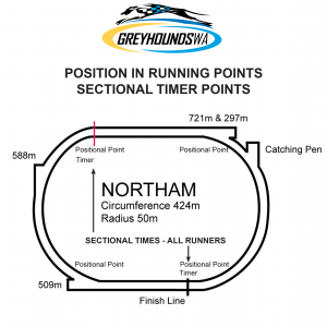 Northam Track Information